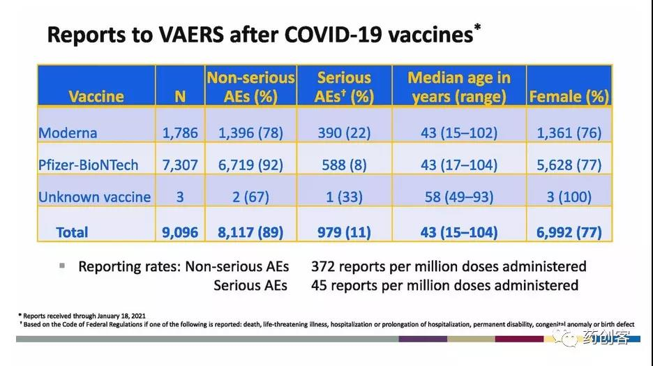 COVID-19 Vaccine: Safety review of the first 22 million vaccinators in U.S.