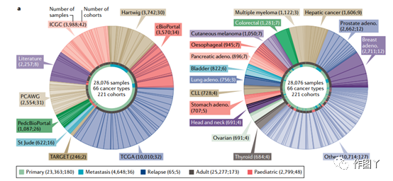 The most comprehensive collection of cancer driver genes: