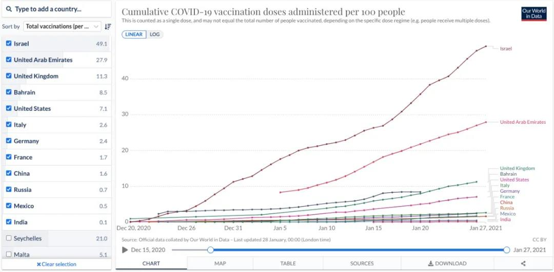 COVID-19: Israel becomes the first country achieving herd immunity?