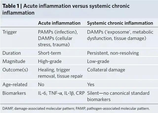 Chronic inflammation: Long-term inflammation will lead to cancer!