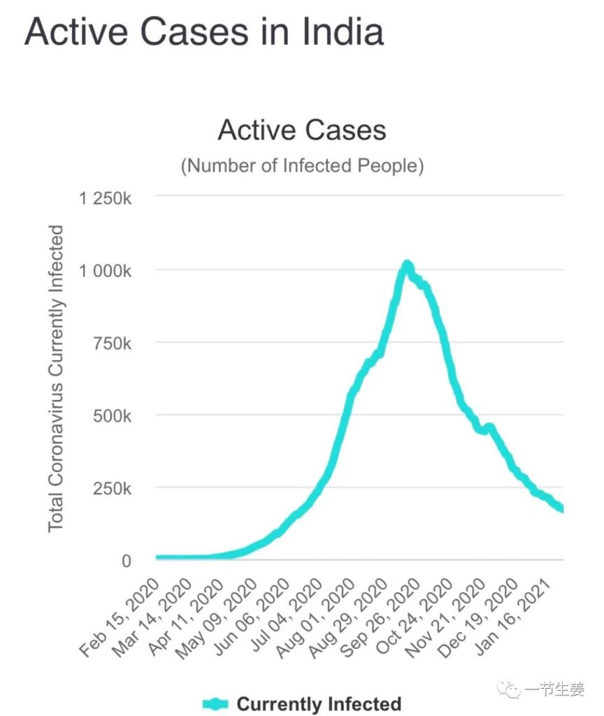 """India archieved  """"herd immunity"""" after 60% COVID-19 infected?"""