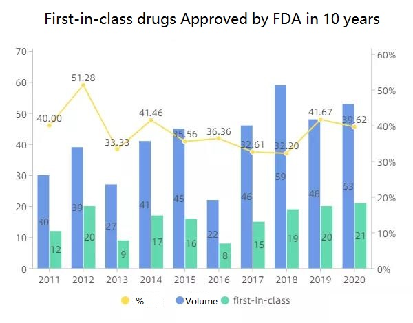 Analysis of the characteristics of new drugs approved by the FDA in 2020