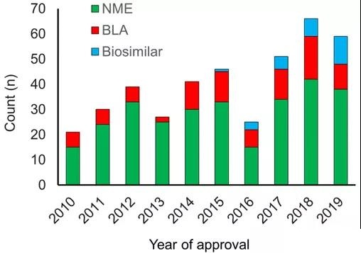 Trend of drug development: Drugs approved by the FDA in 2010-2019