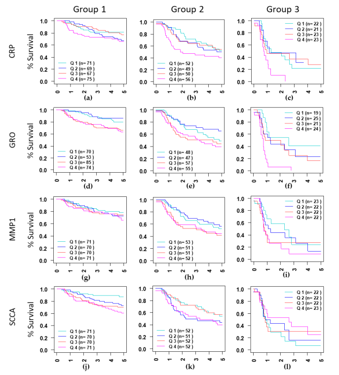 Cancers: Eliminating senescent cells can improve cancer survival rate!