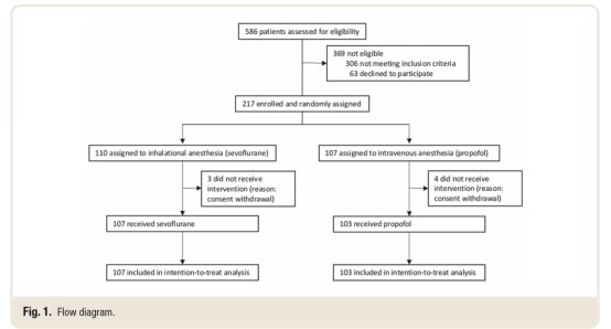 Anesthesia and circulating tumor cells in patients with primary breast cancer