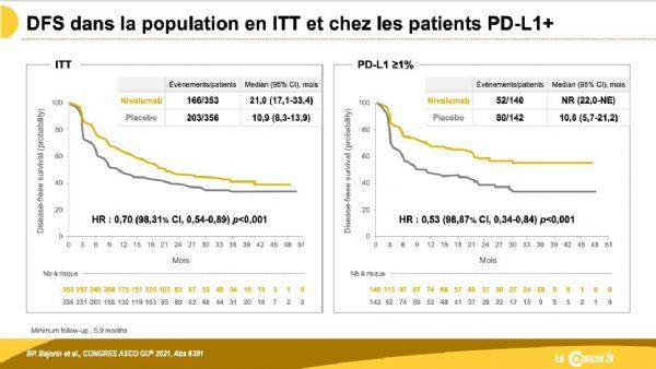 Opdivo : Auxiliary (postoperative) treatment of urothelial cancer (UC)!
