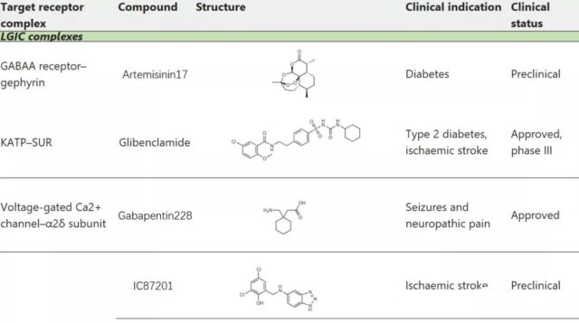 Challenges for drug development of targeted protein complexes