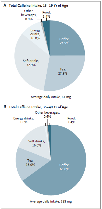 NEJM: What happens to caffeine intake during pregnancy?