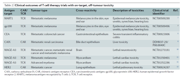 Nature: What challenges for CAR-T therapy when treating solid tumors?