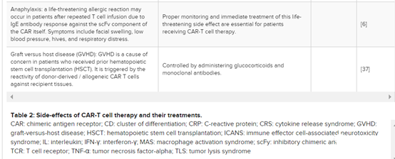 The future of CAR-T cell therapy for hematological malignancies