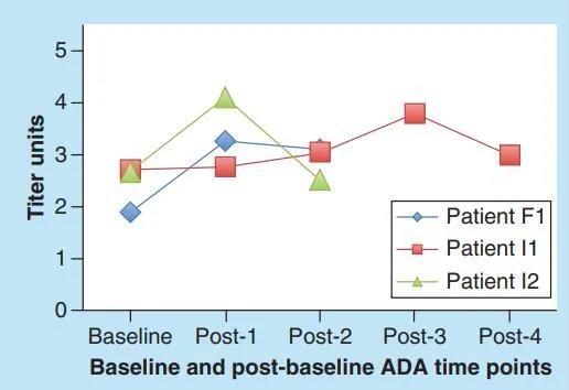 What are ADC immunogenicity and characteristics of ADA immune response?