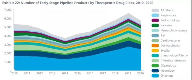 2020 Global New Drugs R&D Review