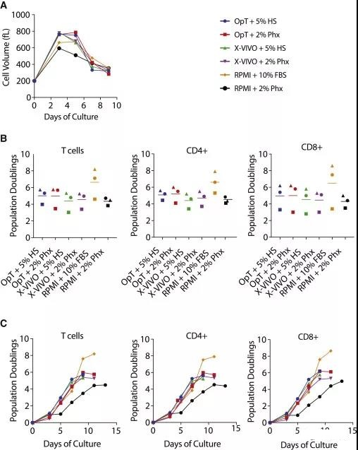 Enhance the anti-tumor function of CAR-T cells by advanced media design