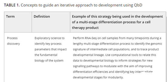 The evolution of cell and gene therapy from discovery to commercialization