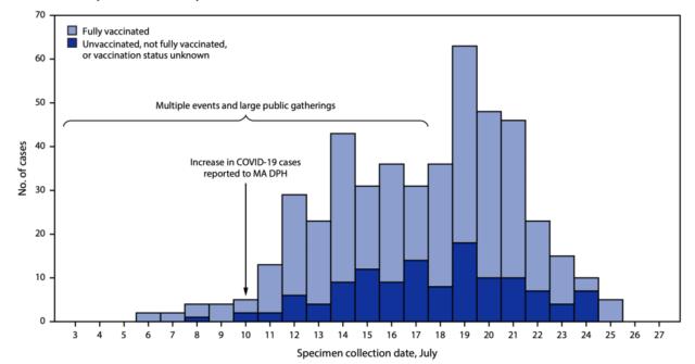Are COVID-19 vaccines still effective against the Delta strain?
