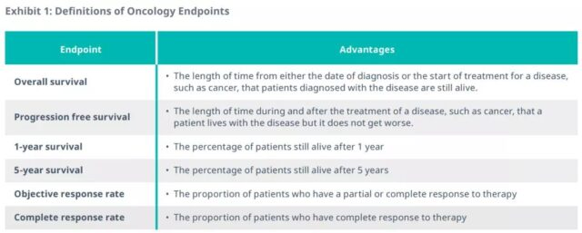 Clinical endpoints in the evolution of the oncology field
