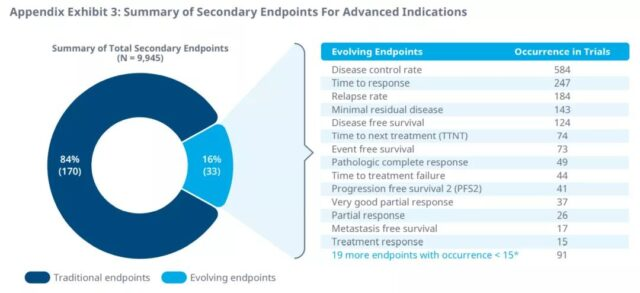 With the continuous development of these alternative endpoints, correct design and application will be very important for the approval of future drugs.