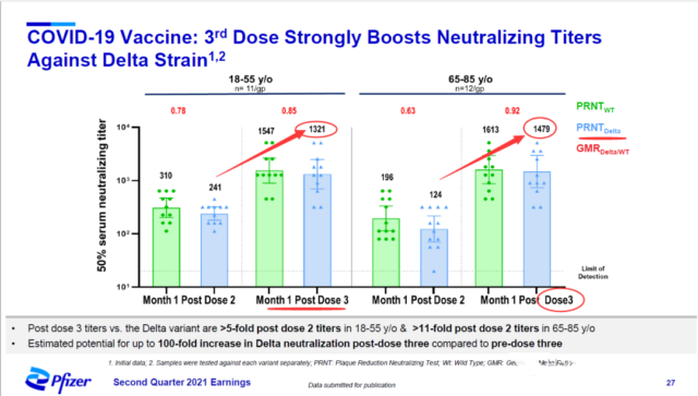 Pfizer: Activity of neutralizing antibodies after 3rd dose of mRNA vaccines.