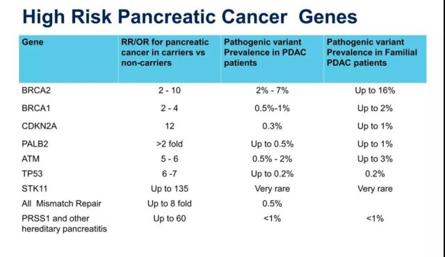 2021 top ten targets and drugs for precision treatment of pancreatic cancer.