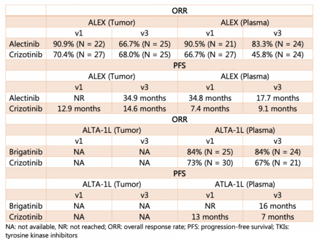ALK gene mutation: the effective time of the drug varies greatly