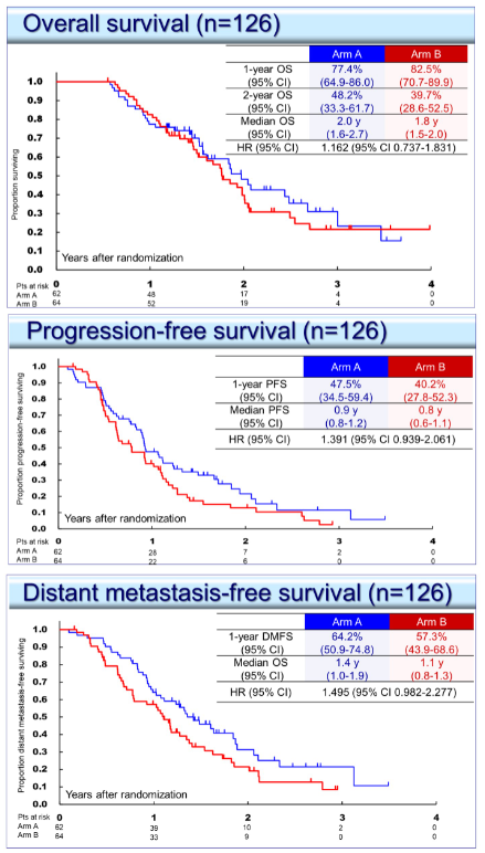 2021 ASCO:Two new research directions for pancreatic cancer
