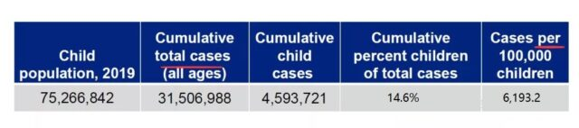 180K American children were infected with COVID-19 after schools started