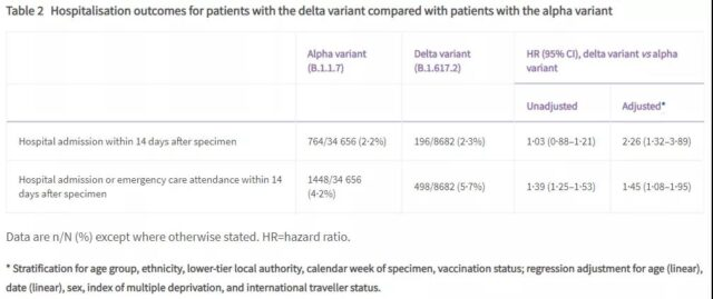 Hospitalization for infection with Delta variants Twice as much as Alpha.