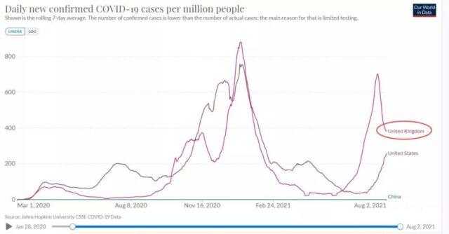 UK or United States won herd immunity against COVID-19?