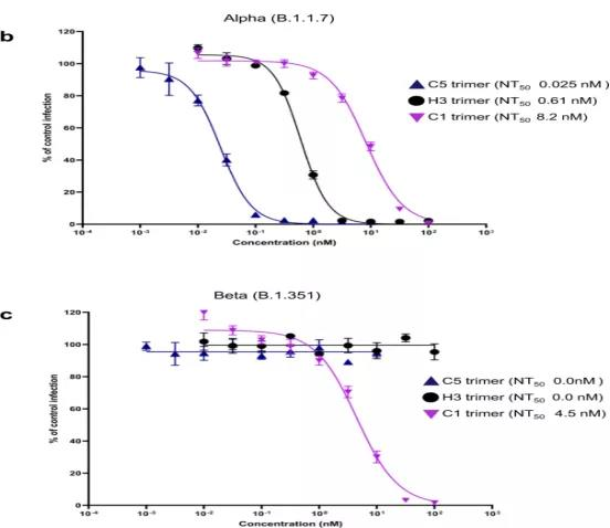 The nano antibody from alpaca effectively against COVID-19 and variants