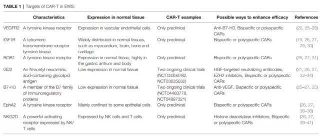 Research progress of CAR-T treatment of Ewing's sarcoma (EWS)