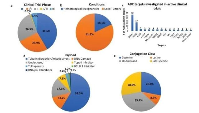 Experts comprehensively analyze challenges and prospects of ADC drugs