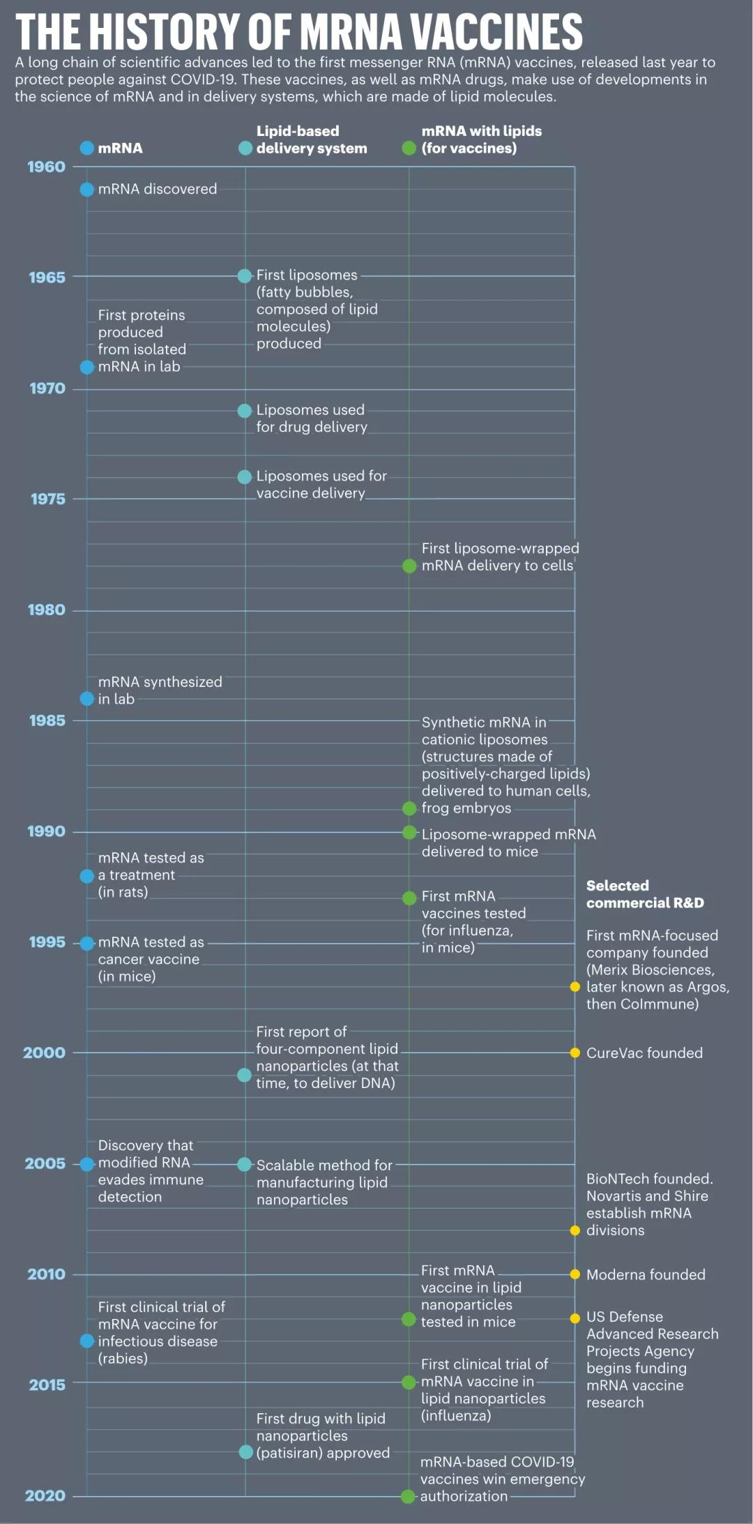 The tortuous road and complicated development history of mRNA vaccines