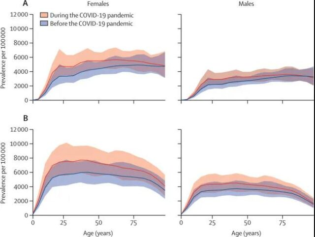 COVID-19 Pandemic Causes a Significant Increase in Mental Illness