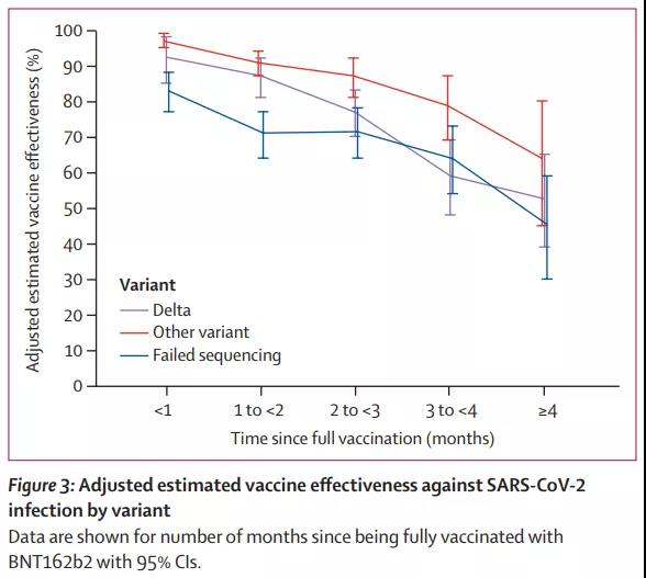 The mRNA COVID-19 vaccine was only 47% effective after 5 months